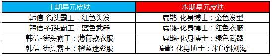 【公告】5月20日不停机期货配资:时之恋人上架,部分英雄调整~