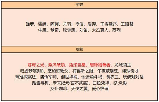 【公告】6月23日不停机更新 马超皮肤即将上线