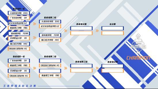 王者荣耀高校联赛决赛队伍大盘点,冠军你更看好谁?