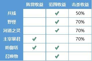 王者荣耀7月9日更新 三分奇兵新版本上线
