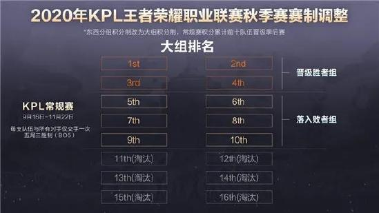 2020年KPL秋季赛,你是否有很多问号?
