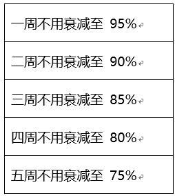 【公告】9月17日抢先服公告 荣耀战区改动