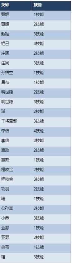 【公告】10月16日体验服停机更新 公孙离调整