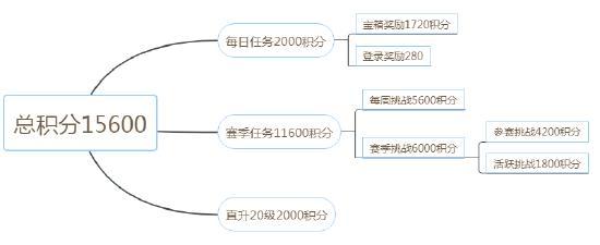【重要】超级王牌传授赛季手册冲分秘籍!轻松拿下终极大奖!