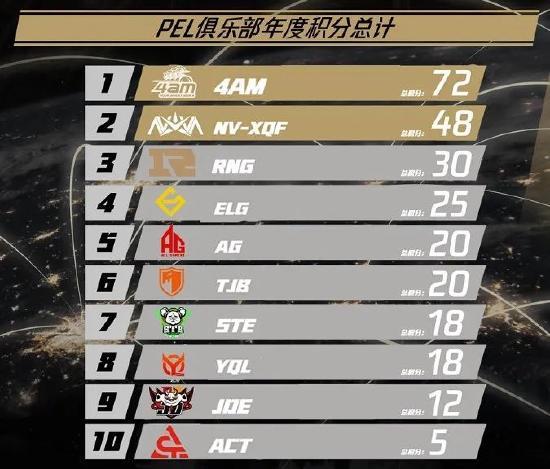 恭喜4AM夺得PEL S3赛季冠军!4AM、ELG共获PEC直邀资格