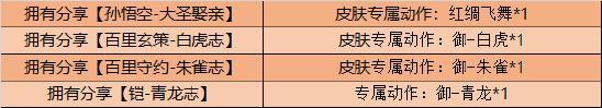 【公告】10月27日不停机更新 五周年庆典正式开启