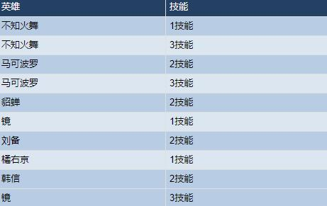 王者荣耀11月10日不停机更新 神奇女侠&科学大爆炸限时返场