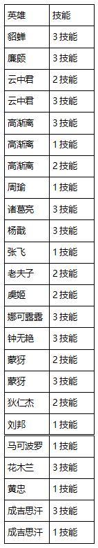 【公告】体验服11月14日更新 澜继续削弱