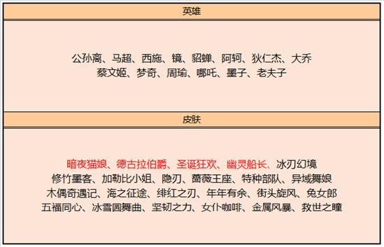 【公告】11月17日全服不停机更新公告 困难人机来袭