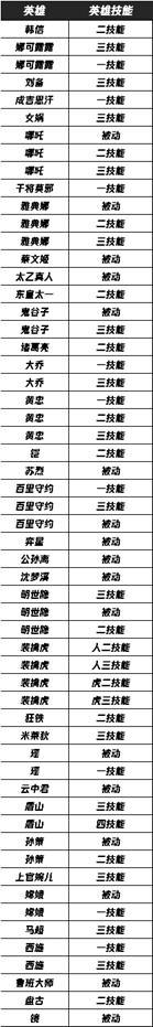 【公告】体验服11月27日停机更新 花木兰史诗级加强