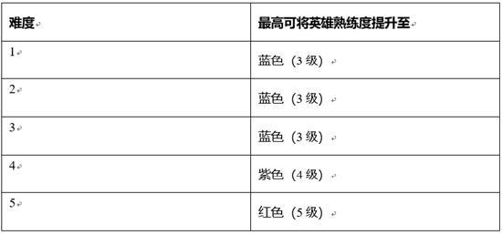 【公告】实战模拟玩法 王者荣耀抢先服1月7日停机更新