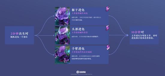 【公告】王者峡谷调整 王者荣耀抢先服1月7日更新