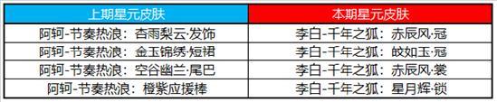 【公告】新春活动第一波上线 王者荣耀2月6日不停机更新