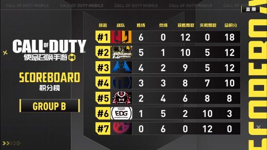 使命召唤大师赛季前赛C组预告:小组赛最后两席晋级名额花落谁家?