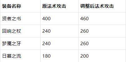 【公告】芈月削弱 体验服3月23日停机更新
