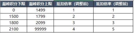 巅峰赛调整 4月1日抢先服版本更新
