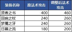 王者峡谷相关优化 4月1日抢先服版本更新