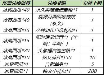 【公告】5月25日全服不停机更新公告,多位英雄调整,鹰眼护卫队灰度名额增加,英雄修炼开启