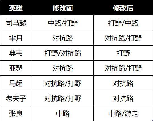 【公告】王者荣耀抢先服更新S24赛季 6月16日抢先服更新