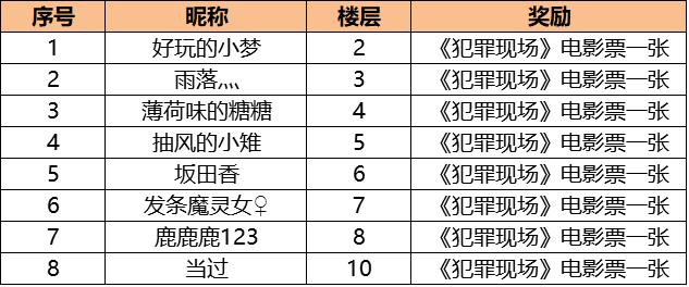【獲獎公告】龍族幻想攜手電影《犯罪現場》活動開獎啦~